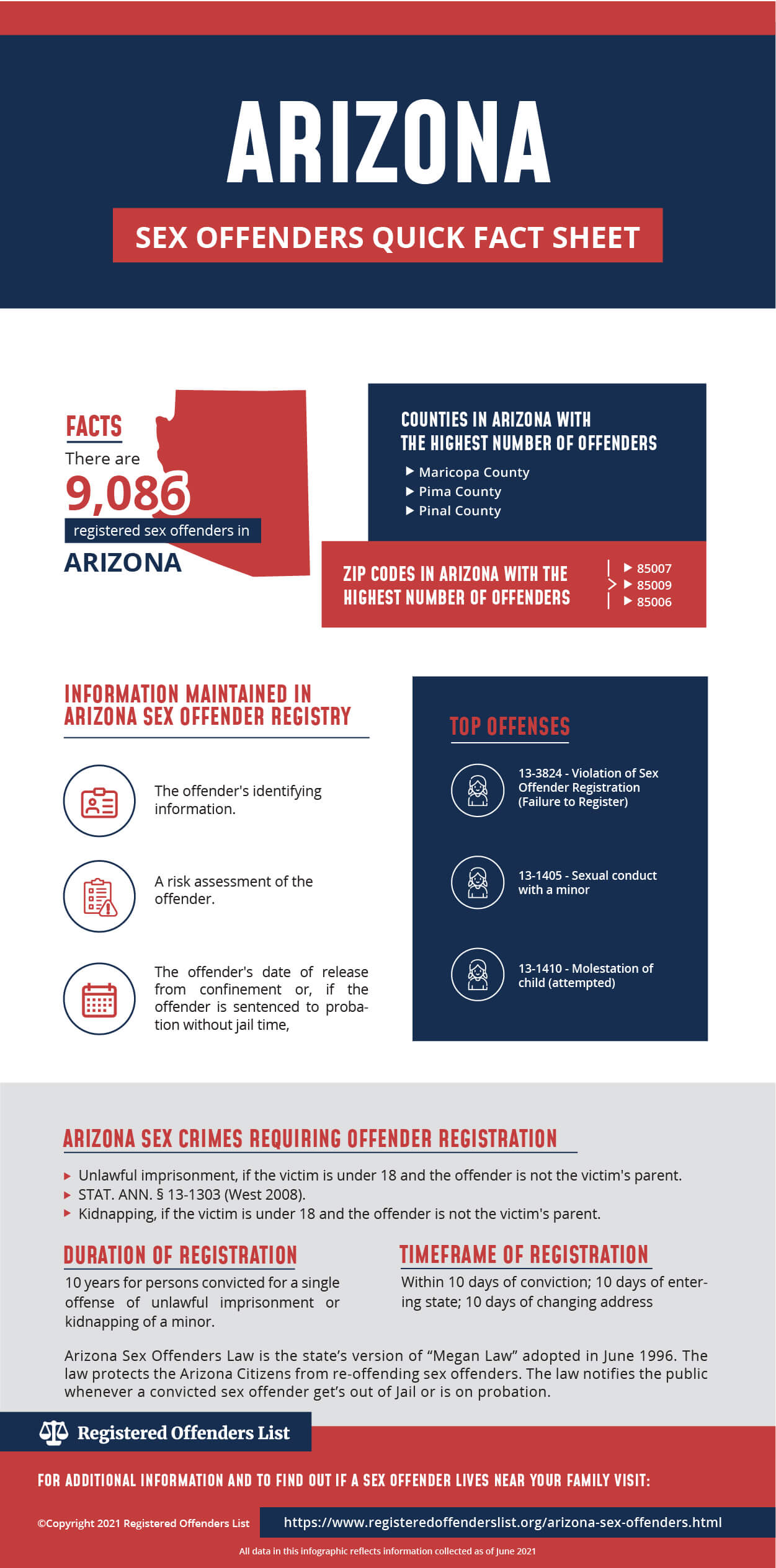 Arizona offender sex site web